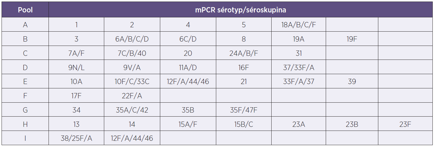 Tabulka sérotypového složení mPCR směsí pro PCR reakce