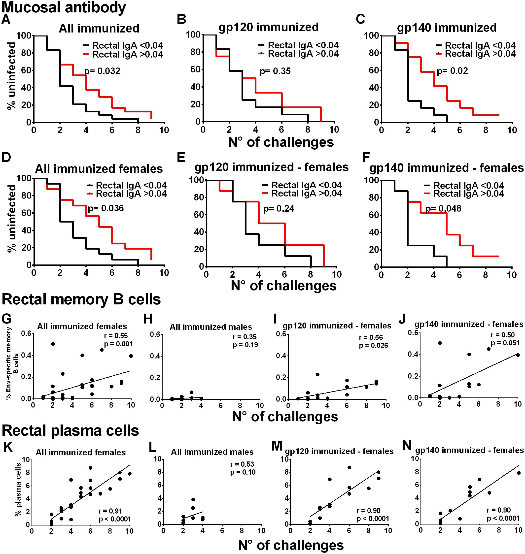 Immunological correlates of delayed SIV acquisition.