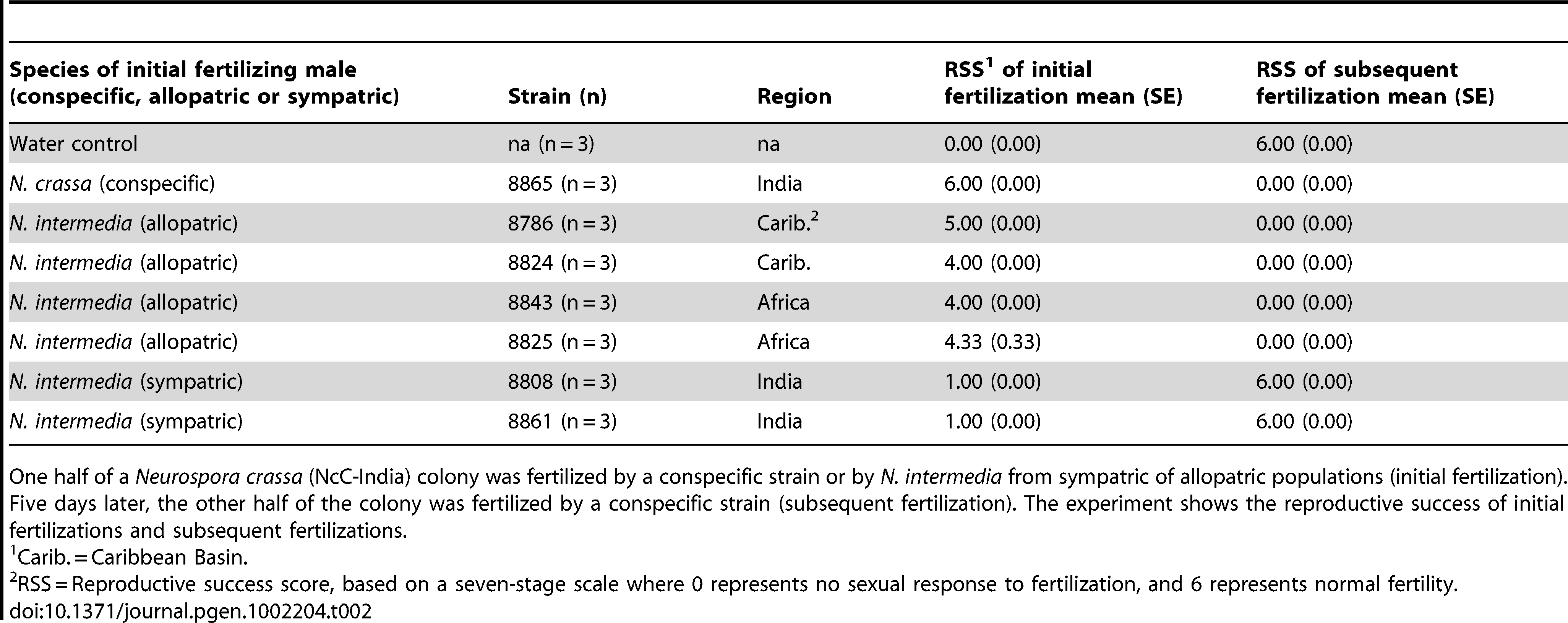 The effect of initial fertilization on subsequent maternal fertility in sequentially fertilized <i>Neurospora crassa</i> (NcC-India) colonies.
