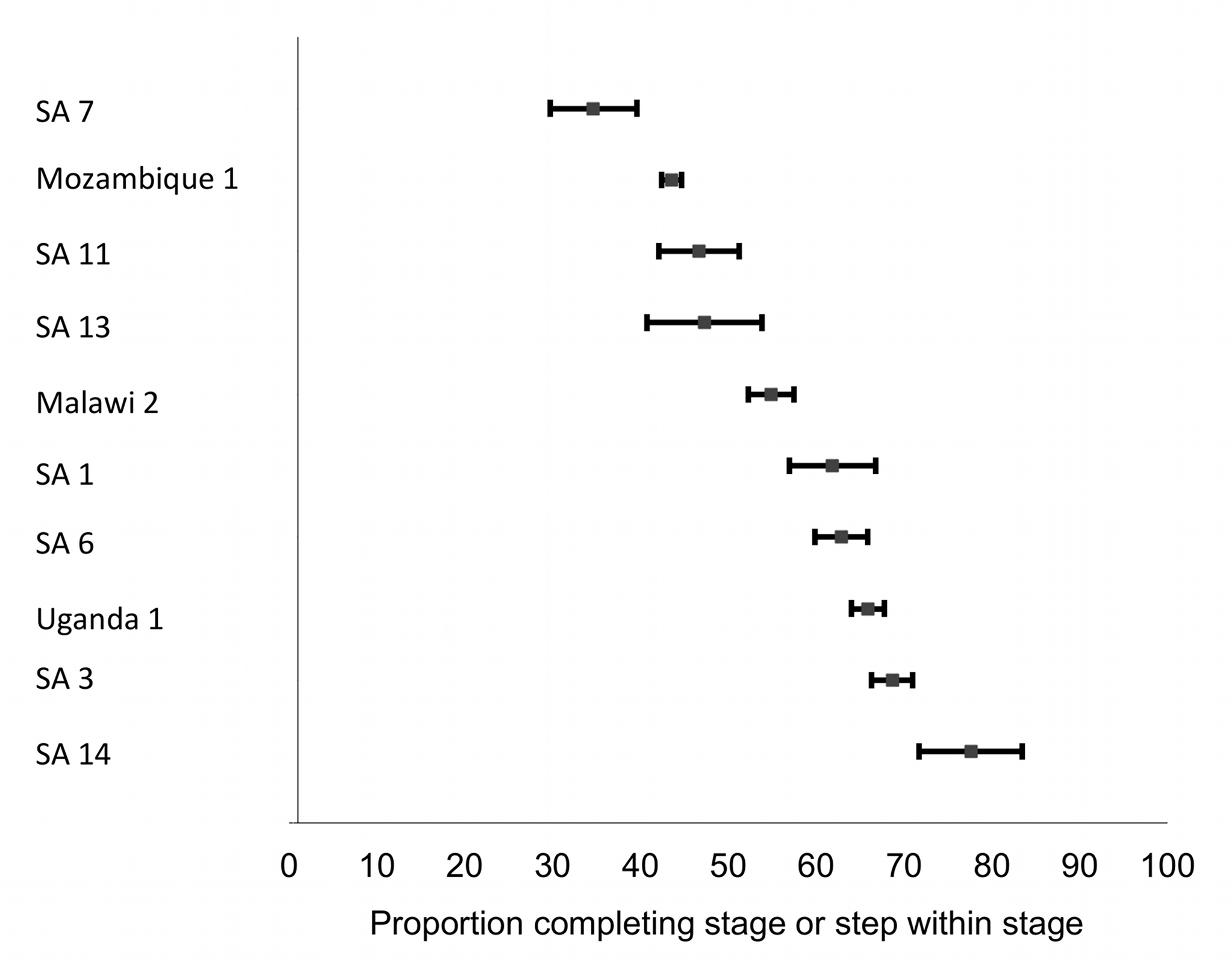 Forest plot of the ten studies reporting on the proportion of patients completing Stage 1 or steps within Stage 1.