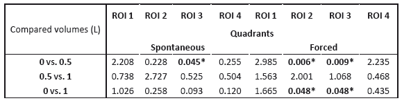 p-values obtained by paired t-test with Bonferroni correction comparing distribution of ventilation for liquid volumes 0 vs. 0.5 L, 0.5 L vs.1 L and 0 vs. 1 L. * p < 0.05