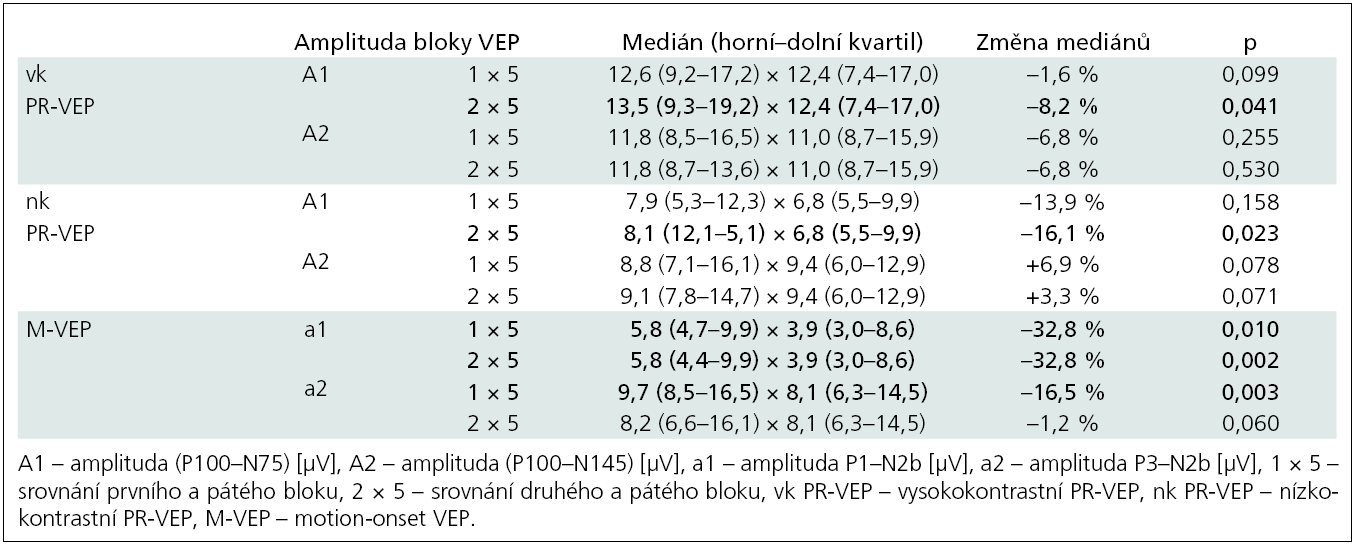 Párové srovnání amplitud jednotlivých bloků VEPs. Wilcoxon Matched Pairs Test, n = 12.