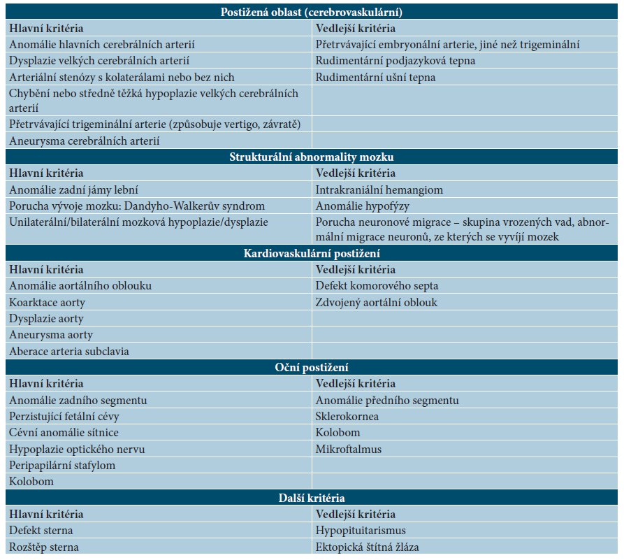 Diagnostická kritéria PHACE syndromu
