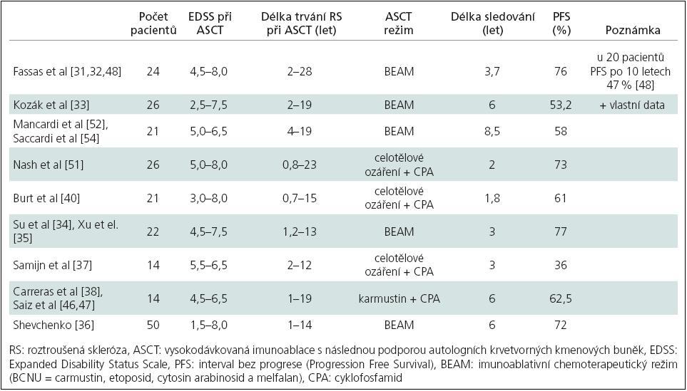 Prospektivní studie s autologní transplantací krvetvorných kmenových buněk u roztroušené sklerózy.