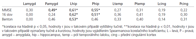 Korelace výsledků neuropsychologických testů s regionálními mozkovými objemy.