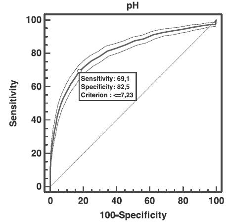 ROC pH ve vztahu k hodnotě laktátu nad 6,7 mmol/l