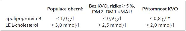 Cílové hodnoty apolipoproteinu B a LDL-cholesterolu [19].