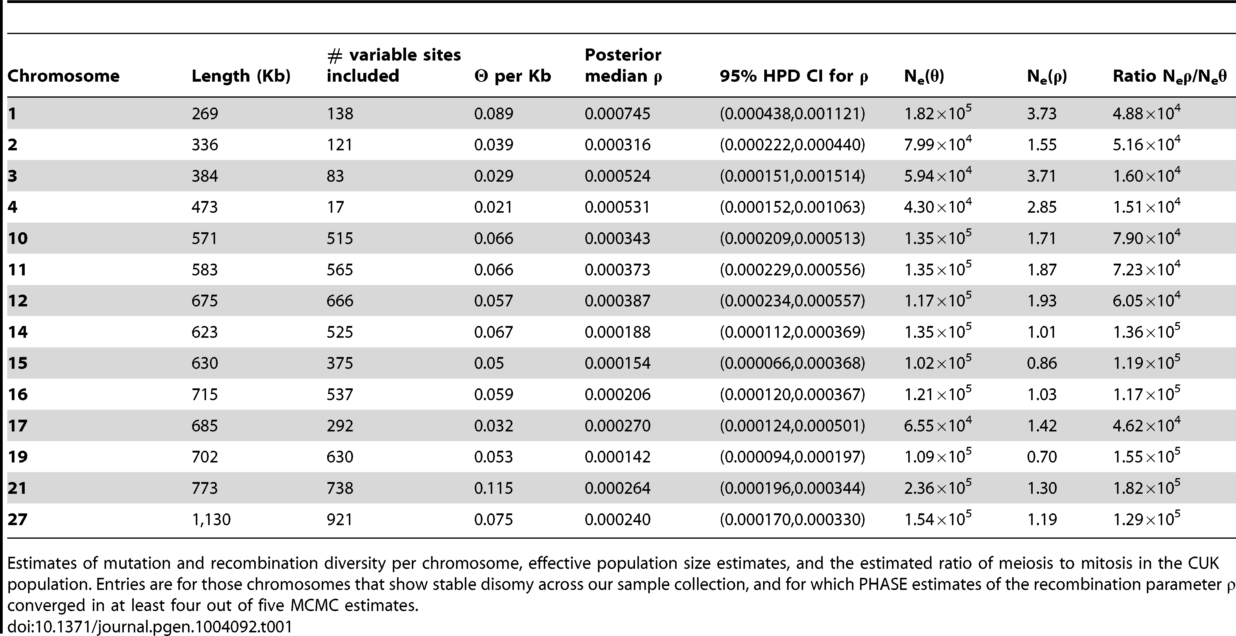 Mutation and recombination diversity give two different estimates of effective population size of the Çukurova population.