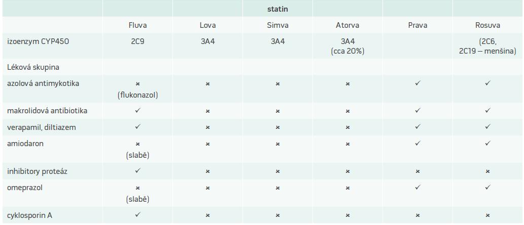 Interakce statinů s léčivy zvyšujícími jejich plazmatické koncentrace