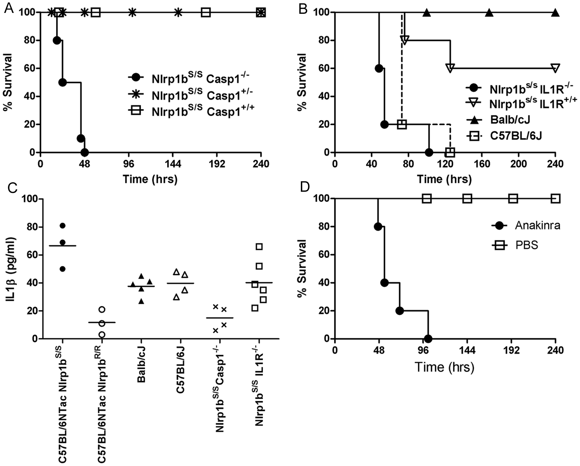 Nlrp1b<sup>S</sup>-mediated resistance to infection requires caspase-1 and IL-1β.