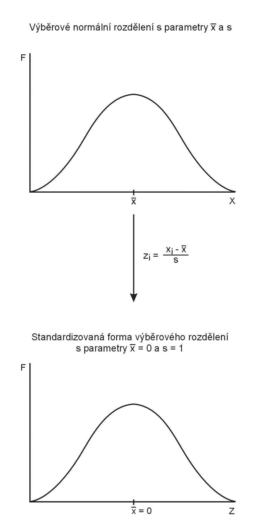 Schéma znázorňující standardizaci výběrového normálního rozdělení náhodné veličiny X.