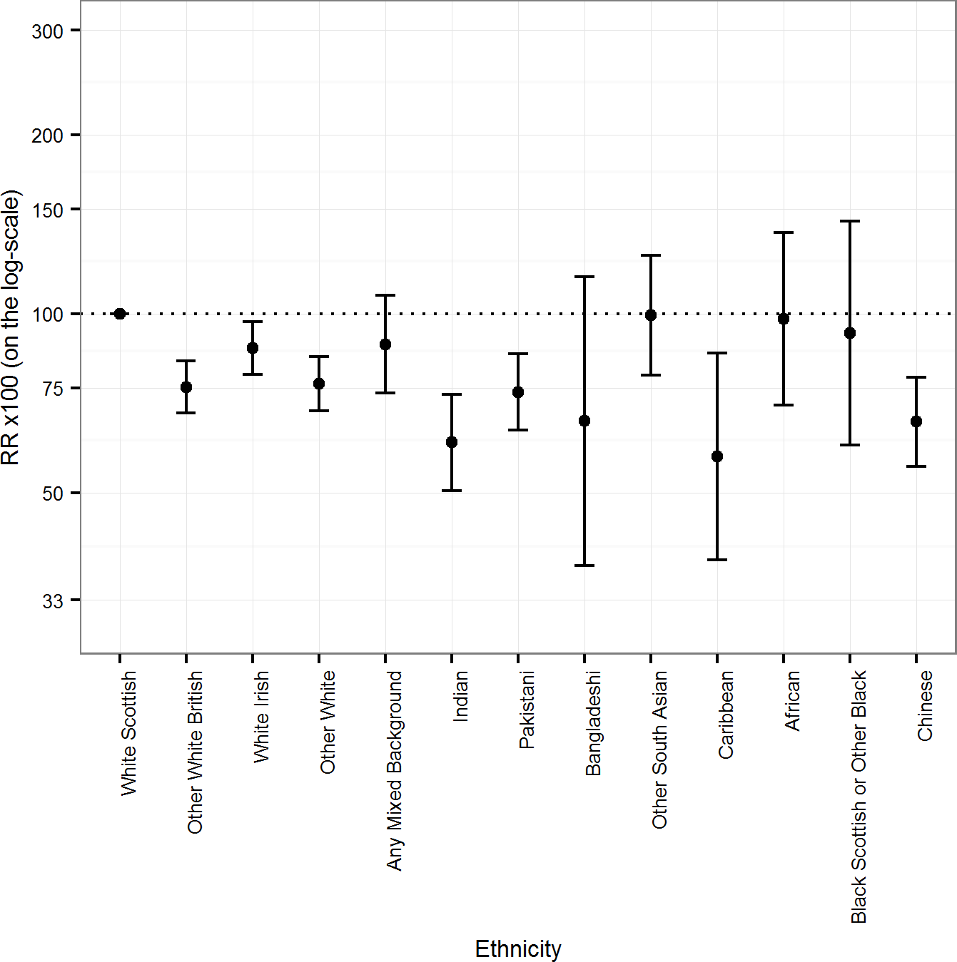 Age-adjusted rate ratios (RRs) (bars show 95% CIs) for all-cause mortality by ethnicity in females.