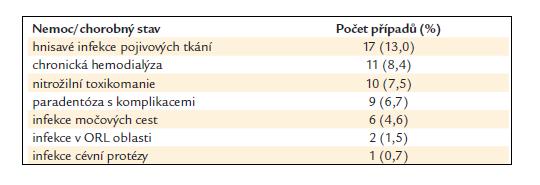 Extrakardiální predisponující faktory.