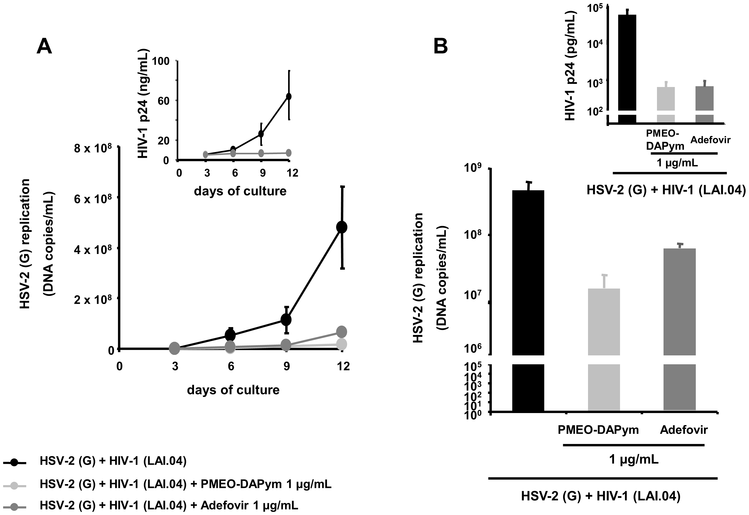 Suppression of HSV-2 in single-infected and HIV-1 co-infected human <i>ex vivo</i> tonsillar tissue by adefovir and PMEO-DAPym.