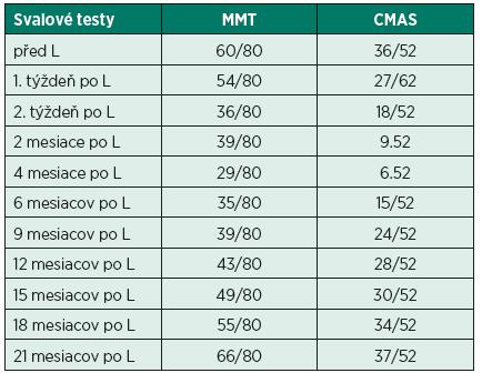 Namerané hodnoty MMT a CMAS počas terapie.
