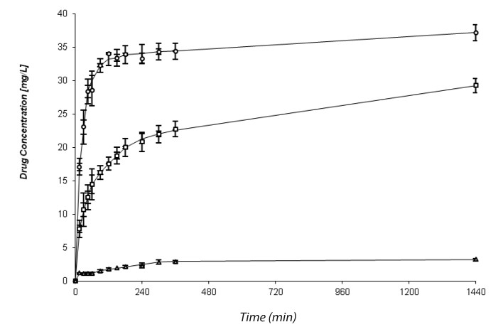 Fig. 1. Dissolution profile of diclofenac sodium from drug-loaded halloysite (sample DS-LH) in ○ purified water;  □ McIlvaine´s buffer pH 6.8; ∆ McIlvaine´s buffer pH 3.2