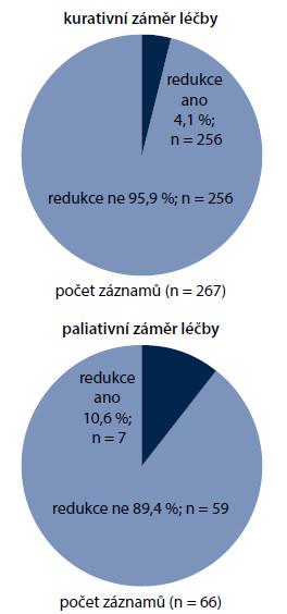 Primární redukce dávky oproti režimu definovanému v zásadách cytostatické léčby (Modrá kniha).