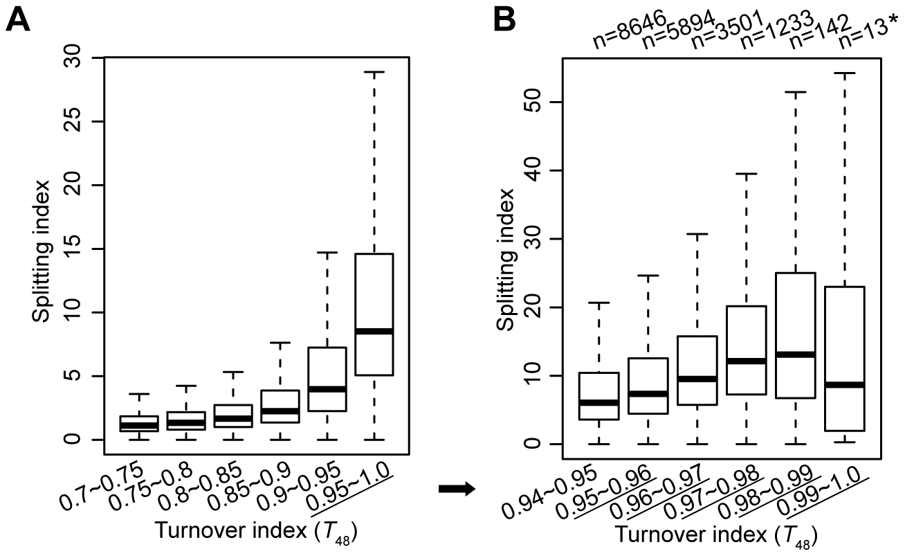 H3.3 nucleosomes with higher turnover index tend to associate with higher splitting index.