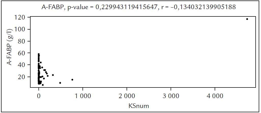Závislost hladiny A-FABP na nekategorizovaném KS.