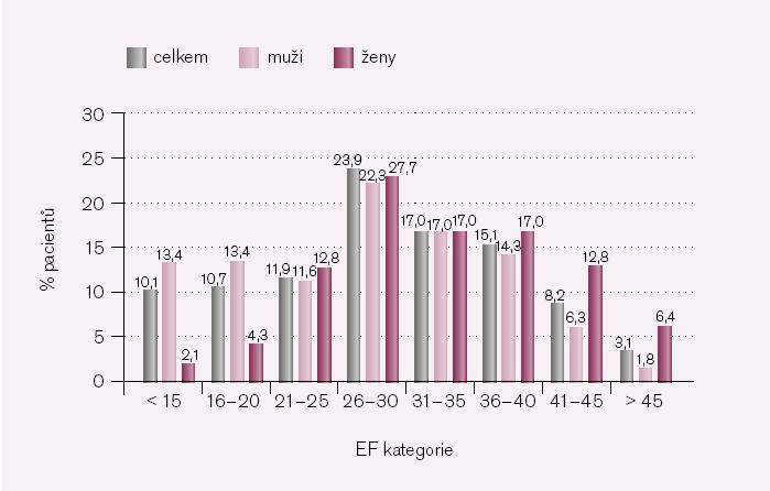 Rozložení ejekční frakce levé komory srdeční.