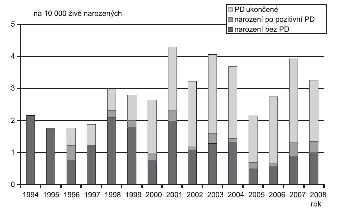 Incidence Syndrom hypoplastického levého srdce (Q 23.4) v ČR, 1994 - 2008, Zdroj: Národní registr vrozených vad – ÚZIS, 2009