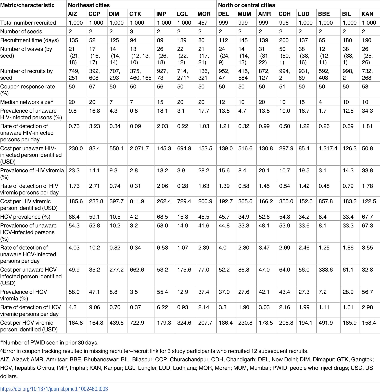 Respondent-driven sampling recruitment metrics and HIV/HCV characteristics across PWID sites.