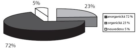 Typy CT nalezených v uchu (v %).