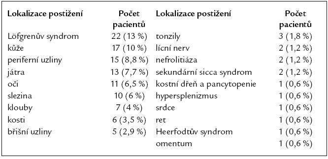 Orgánové postižení v době diagnózy sarkoidózy (n = 169).
