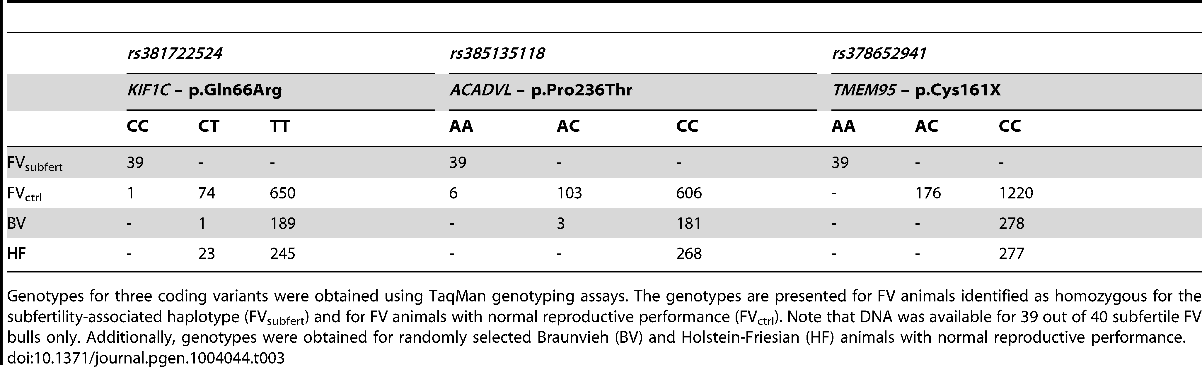 Validation of three coding variants.