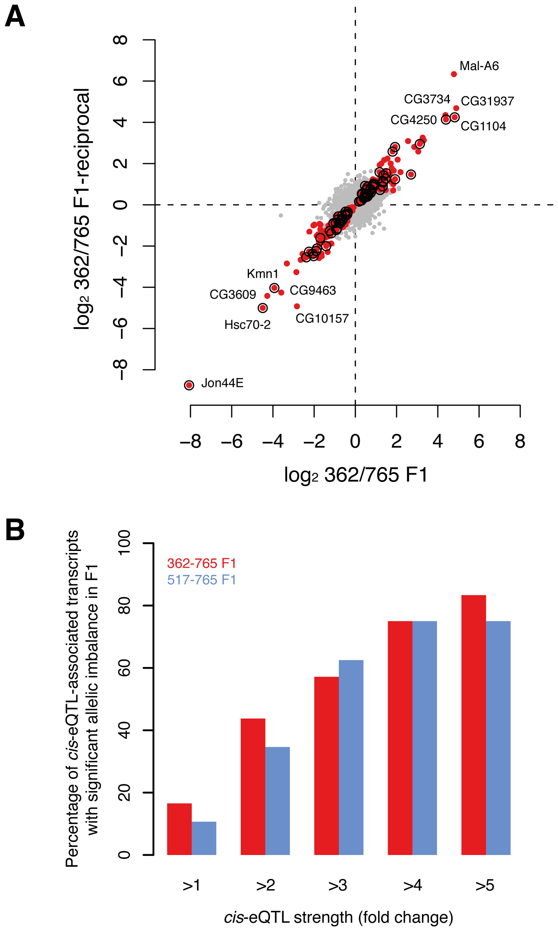Validation of <i>cis</i>-associations in F1.