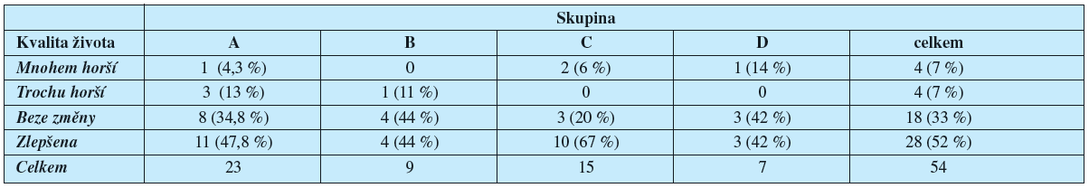 Hodnocení kvality života v jednotlivých skupinách pacientek