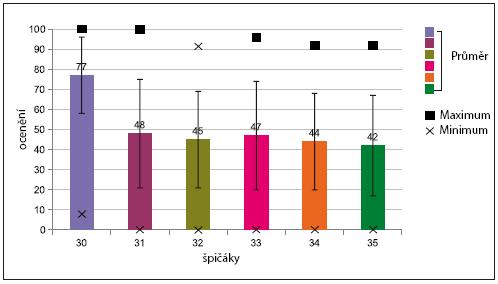 Hodnocení jednotlivých tvarů pro špičáky