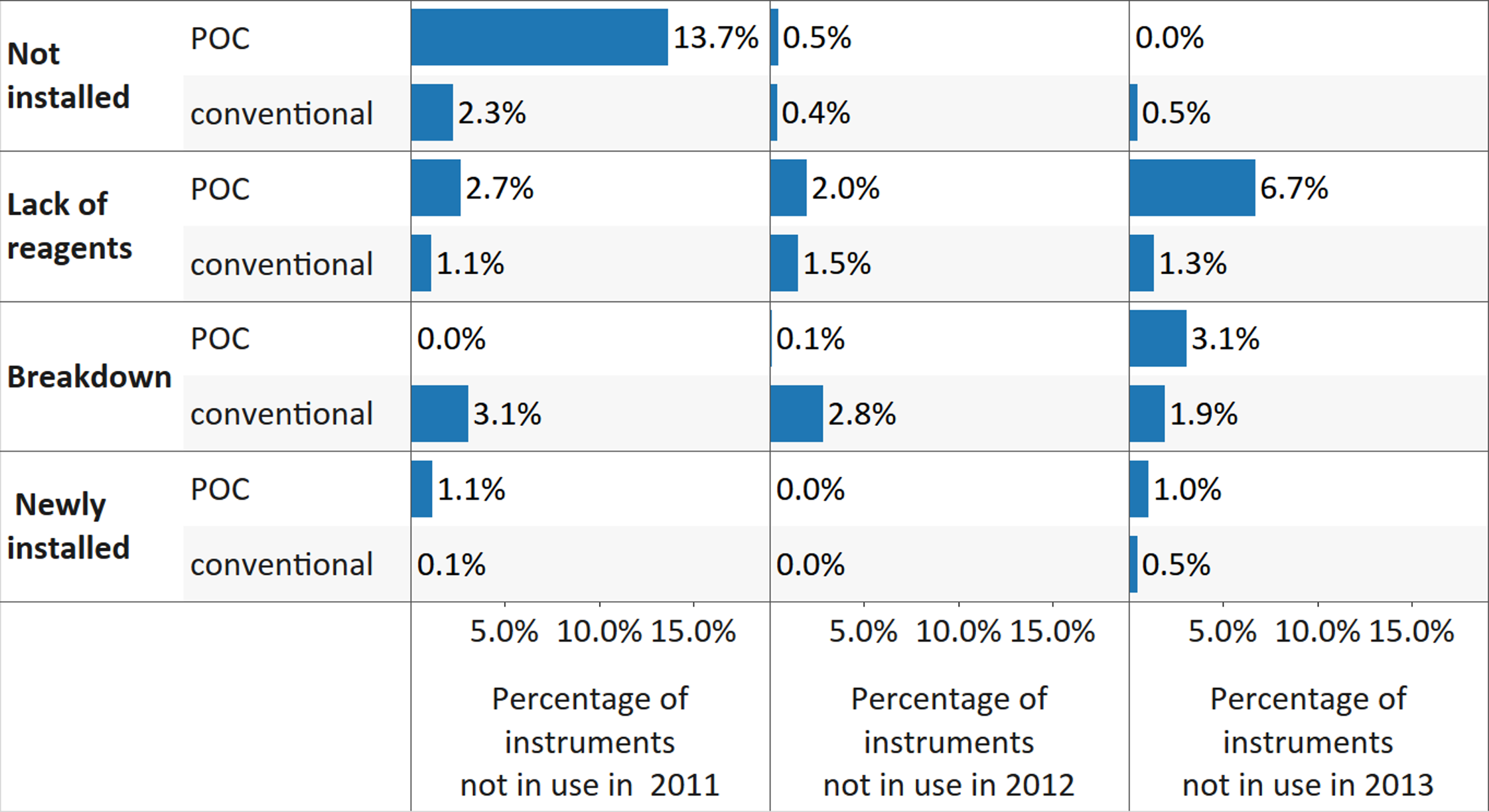Reasons provided for nonutilization of CD4 instrumentation, for all reporting countries, disaggregated by platform.