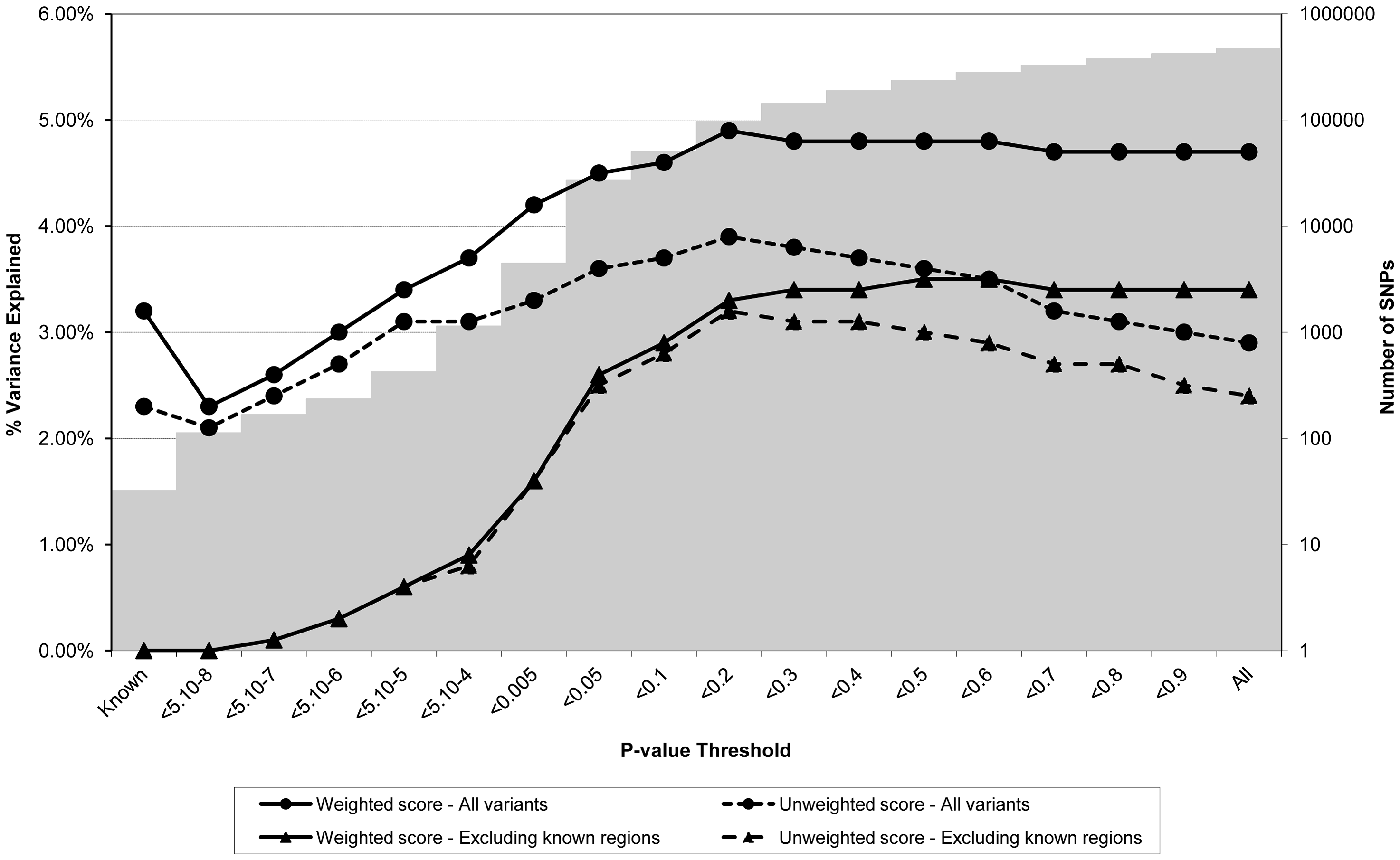 Association between polygene score and BMI measured at age nine in the ALSPAC cohort.