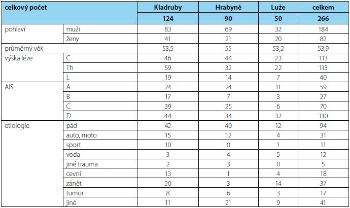 Statistika počtu pacientů na Spinálních rehabilitačních jednotkách za rok 2013 Tab. 2 Statistics on the number of patients at Spinal Rehabilitation Units in 2013