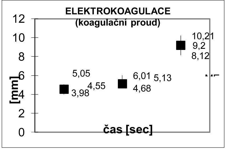 Hodnocení hloubky nekrotických změn po působení konvenční elektrokoagulace, koagulační proud Graph 6: Assessment of the tissue changes after conventional electrocautery-coagulation mode