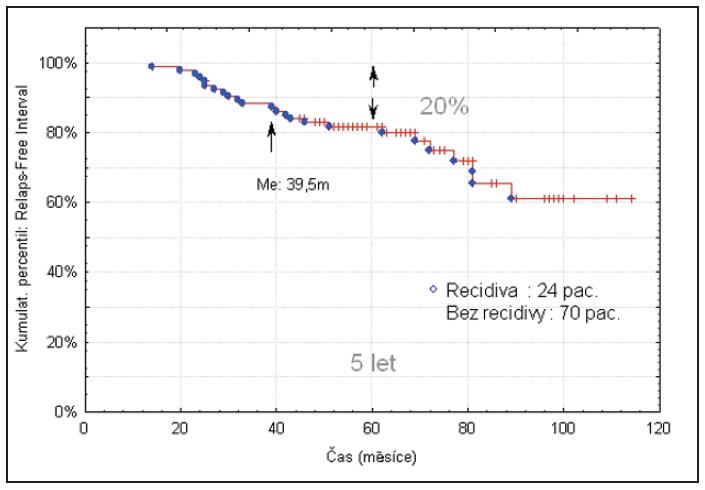 Pravděpodobnost recidivy NP (Kaplan - Meier).