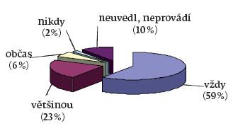Používání OOPP při parenterálním výkonu