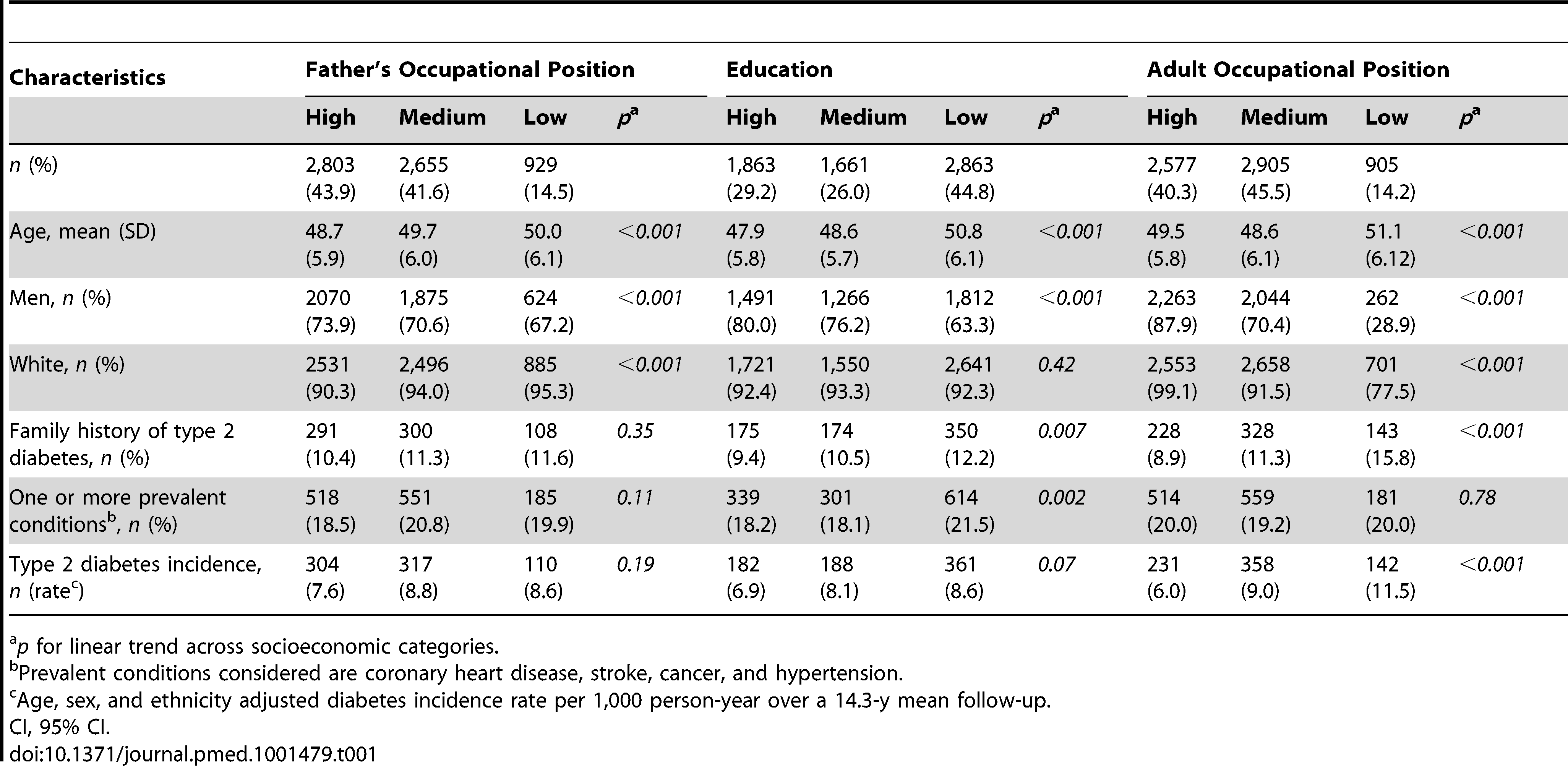 Study participant characteristics at baseline (Whitehall II phase 3) and type 2 diabetes incidence at a mean 14.3-y follow-up (from phase 3 to phase 9) according to indicators of socioeconomic status in early and adult life (<i>n</i>=6,387; 731 incident diabetes cases).