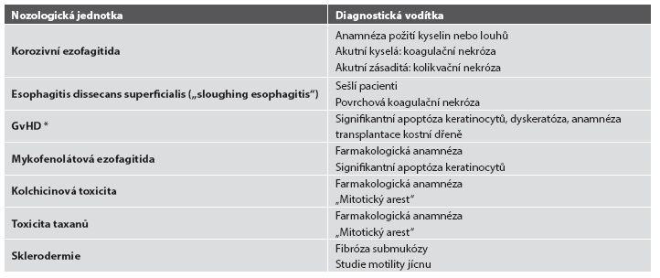 Diferenciální diagnostika ezofagitid s nápadně řídkým zánětlivým infiltrátem.
