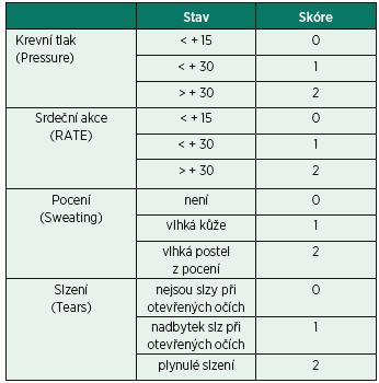 PRST skóre (Evansovo skóre) [15]
