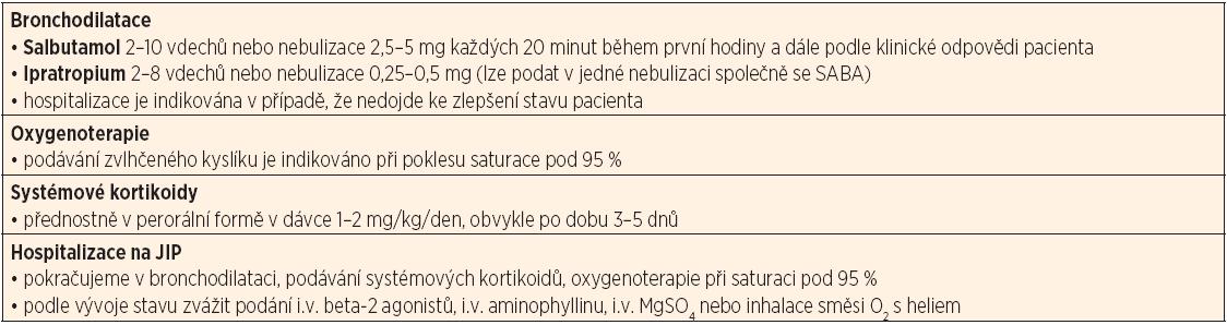 Klíčové body léčby akutní exacerbace astmatu.