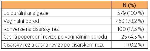 Kombinace výkonů následných po aplikované epidurální analgezii