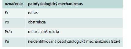 Patofyziologická (P) klasifikácia chronickej vénovej choroby podľa havajskej revidovanej CEAP klasifikácie (2004) [9]