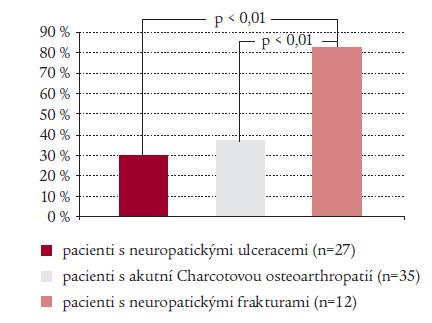 Porovnání počtu pacientů v jednotlivých skupinách, kteří byli zhojeni pomocí snímatelné TCC během sledovaného období 20 měsíců.