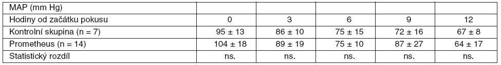 Srovnání průměrných hodnot MAP včetně SD ve skupině zvířat s ASJ léčeným FPSA a u kontrolní skupiny bez léčby SD – standardní odchylka, ns. – neliší se, p > 0,05