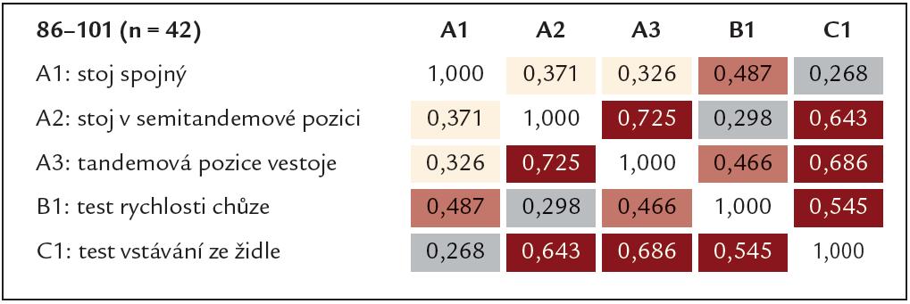 Tab. 5c. Korelační matice pro jednotlivé položky SPPB baterie (Spearmanovy koeficienty) ve věkové kategorii 86–101 let.