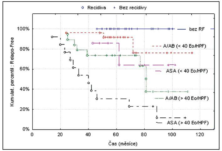 Pravděpodobnost recidivy NP / rizikové skupiny pacientů (Kaplan-Meier).
