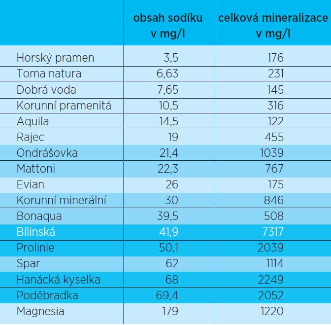 Pořadí minerálních vod podle obsahu hořčíku ve vztahu k celkové mineralizaci