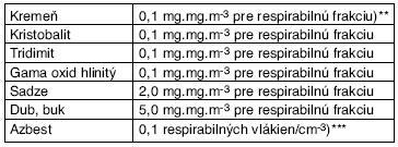 Technické smerné hodnoty – TSH pre pevné aerosóly zároveň klasifikované ako karcinogény kategórie 1*